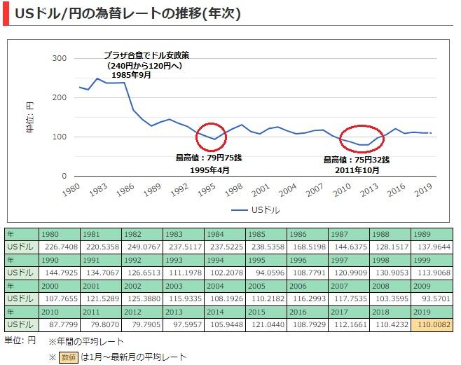 2019-7-27ドル円レート推移