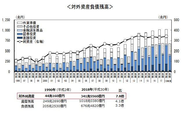 2019-7-27対外資産負債残高推移グラフ