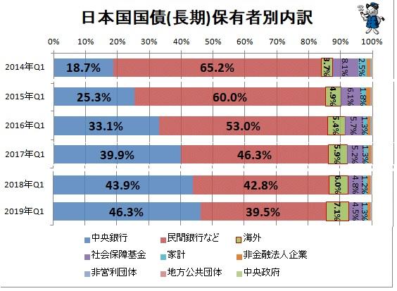 2019-8-9日本国国債保有者推移
