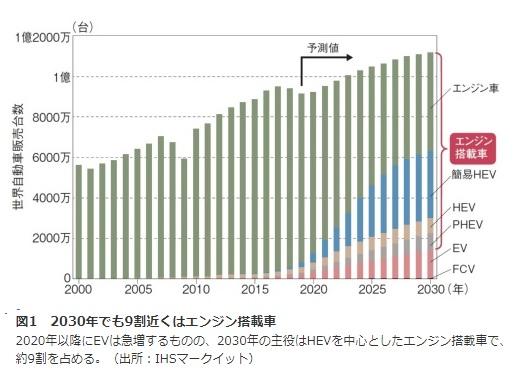 2019-9-20日経BP1