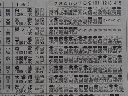 20190722・大相撲07・西上位