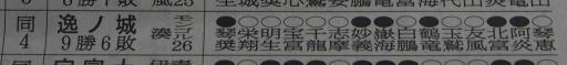 20190722・大相撲14.・逸ノ城にも賞を