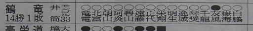 20190722・大相撲13・優勝=鶴竜