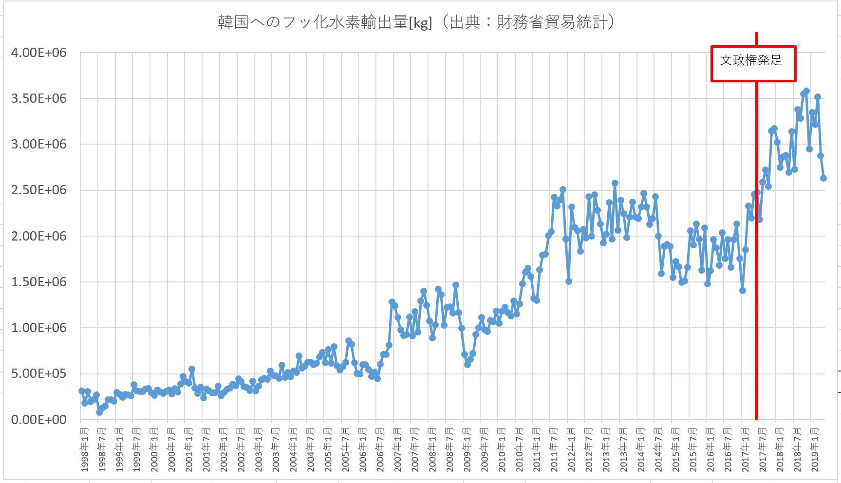 韓国へのフッ化水素の輸出量推移