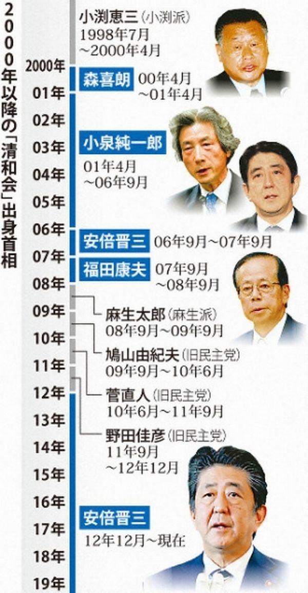 2000年以降の「清和会」出身首相
