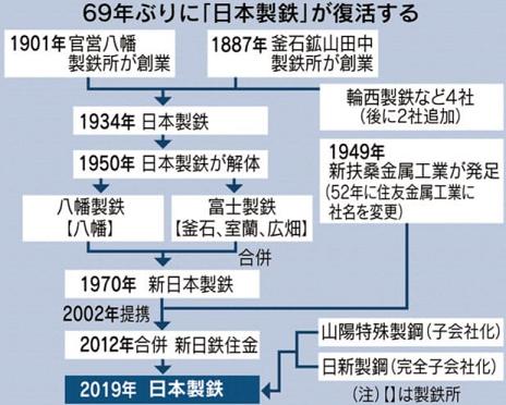 60 日本製鉄 復活図