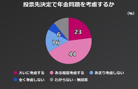 NHK 世論調査 年金