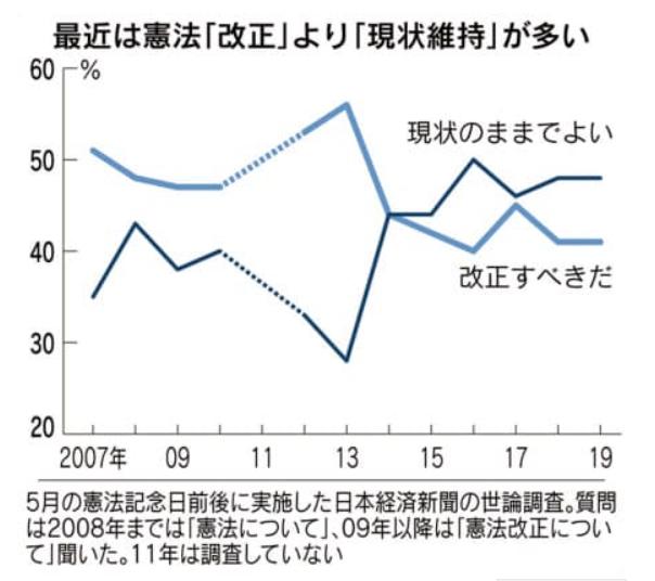 日経 憲法 世論調査