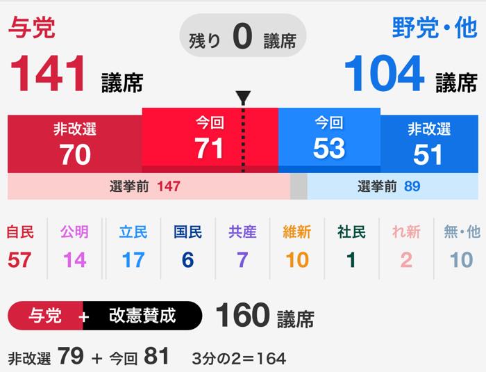 NHK 開票結果