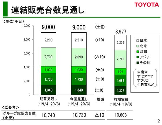 60 トヨタ 2020台数見通し 第1四半期