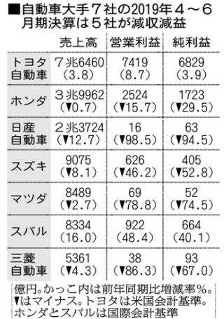 自働車大手7社 19年3月期第1四決算 朝日