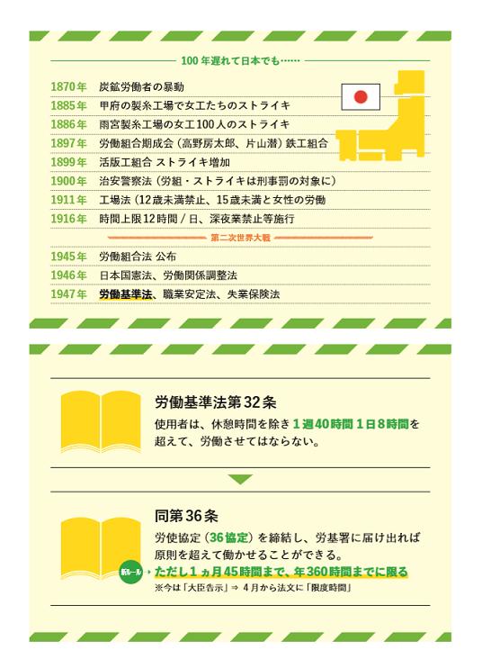 80 8時間労働制 歴史②