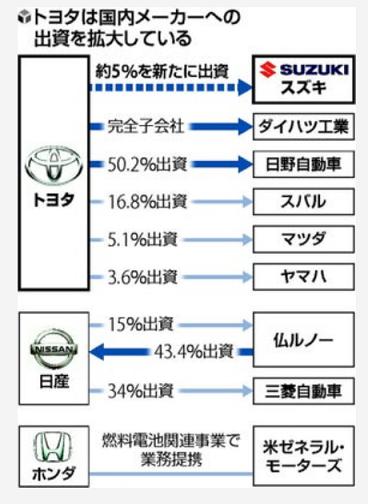 表 トヨタの出資 読売