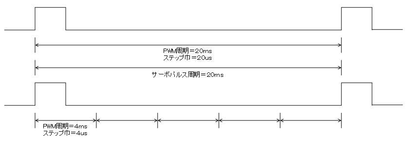 2.4GHzラジコン用ファームウェアの改善(電源瞬低への対応)の続編
