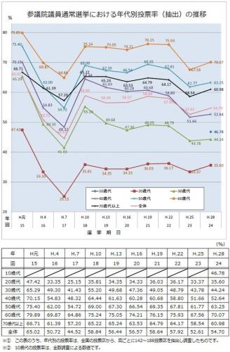 年代別参議院選挙投票率