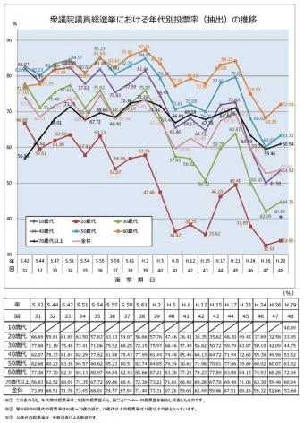 年代別衆議院選挙投票率