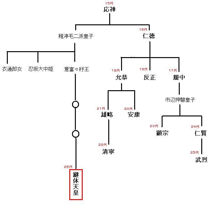 継体天皇系図