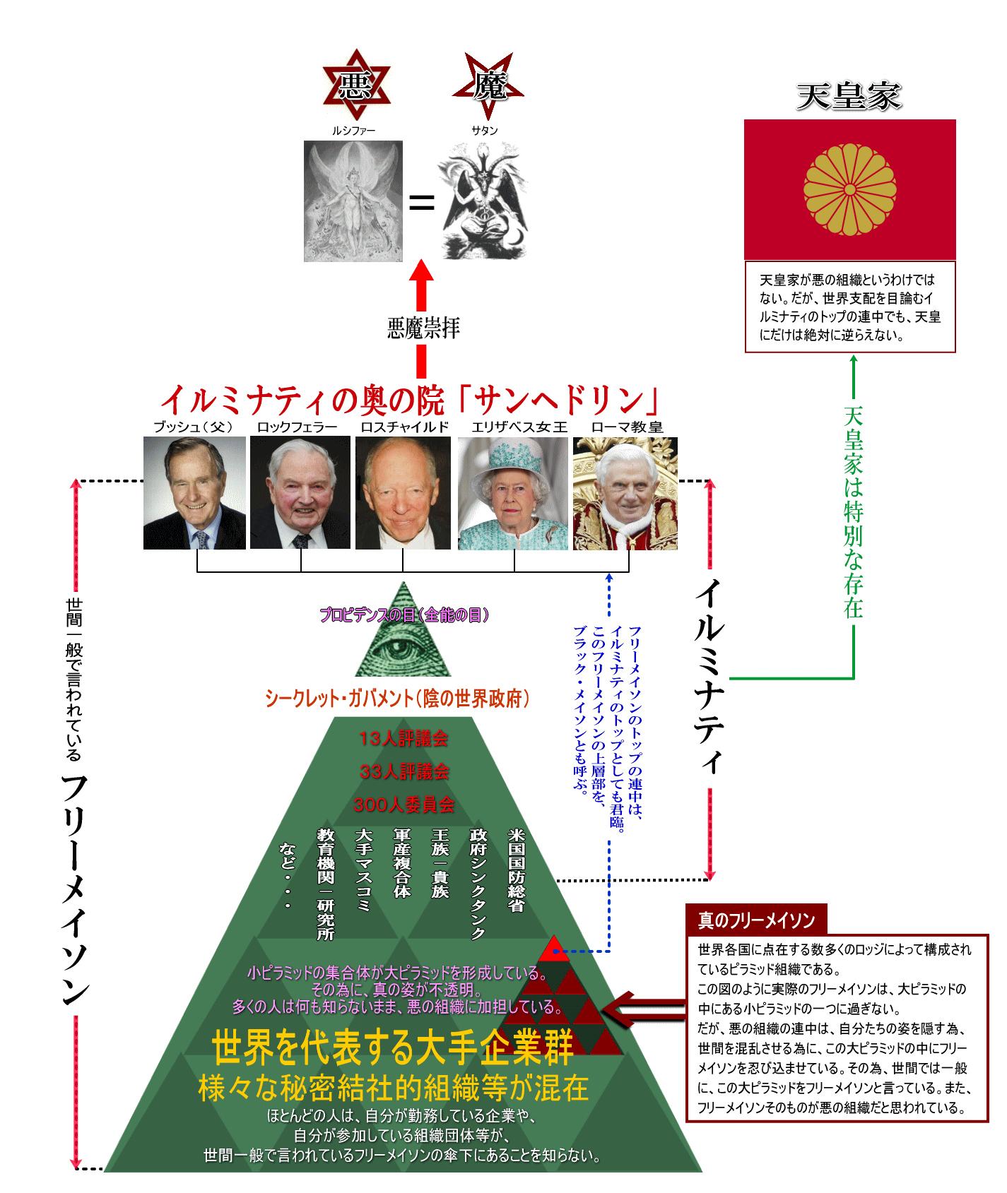 イルミナティー組織図