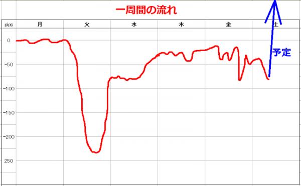 2019年8月16日 FX グラフ