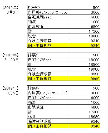 20190908医療費
